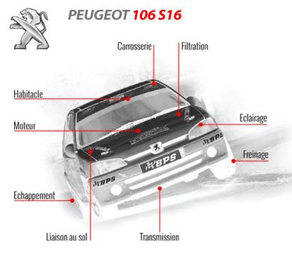 Préparer votre peugeot 106 S16