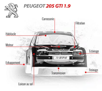 Préparer votre 205 Gti 1.9