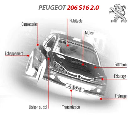 Préparer votre 206 S16 2.0